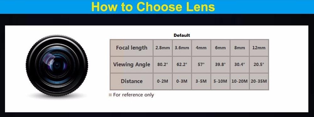 cctv ip camera lens