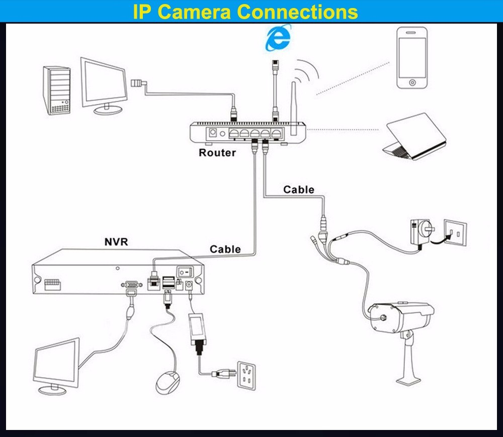 ip cctv connection